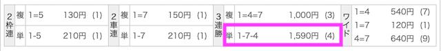 競輪アタ〜る無料予想結果