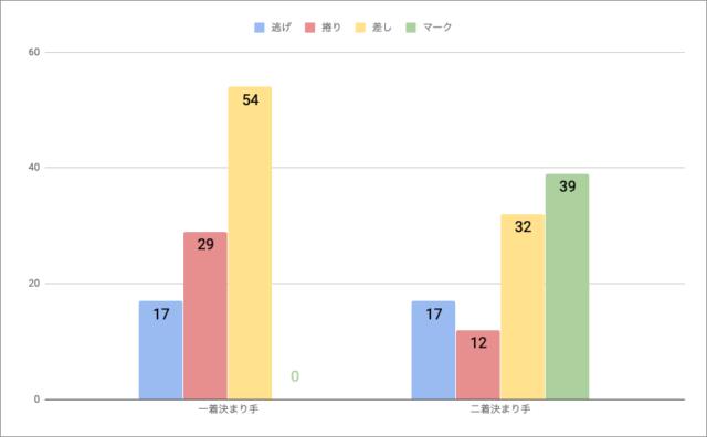 京王閣戦法勝率
