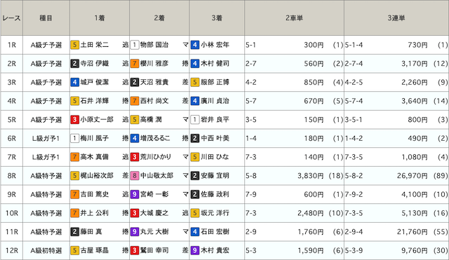 京王閣レース結果
