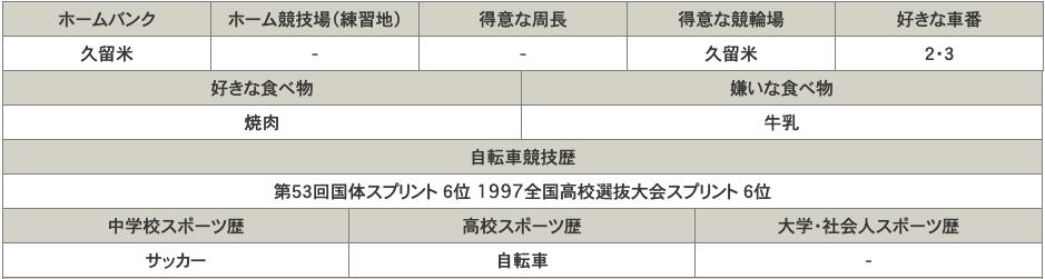 久留米競輪場選手データ