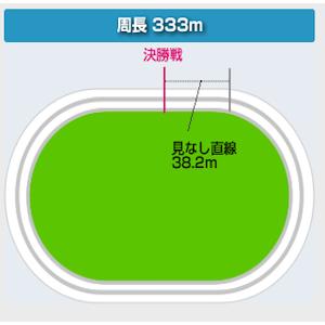 松戸競輪場のバンク画像