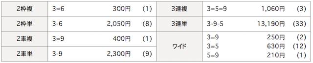 松戸競輪場の予想結果