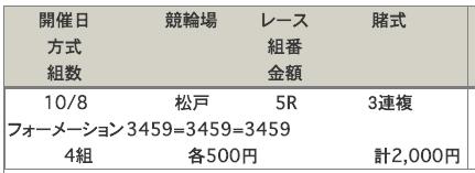 松戸競輪場の10月8日の車券