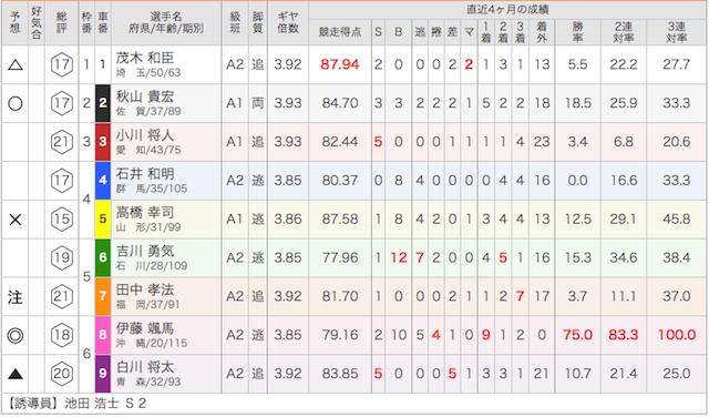 武雄競輪場の9月15日の予想