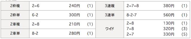 武雄競輪場の9月15日の予想結果