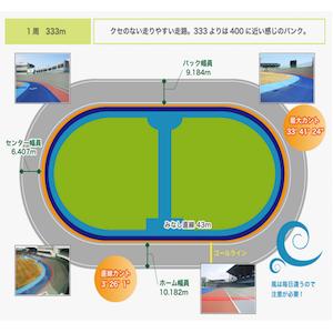 富山競輪場のバンク画像