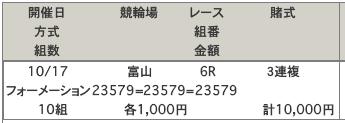 富山競輪場の予想買い目