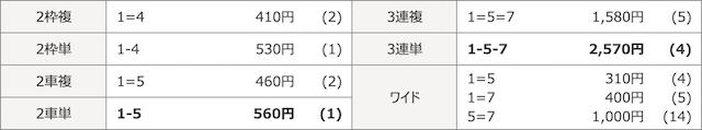 福井競輪場2019年11月19日福井03R