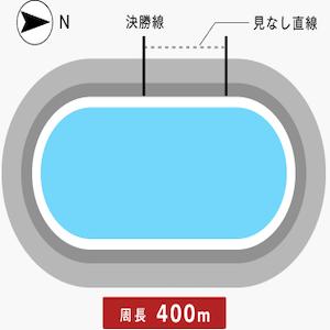 福井競輪場バンク