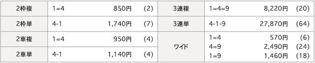 2020年03月19日平塚07R結果