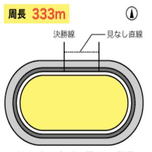 伊東競輪場のバンク画像