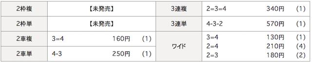 伊東競輪場の11月1日の予想結果