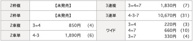 いわき平競輪場の8月31日の予想結果