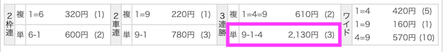 競輪ギア2019年11月08日有料予想結果②