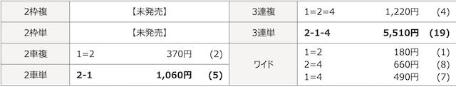 名古屋競輪場2019年11月19日07R