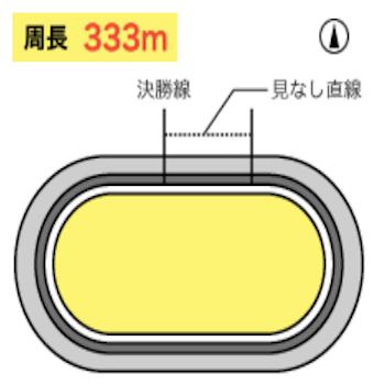奈良競輪場のバンク画像