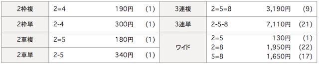 奈良競輪場の7月24日の結果
