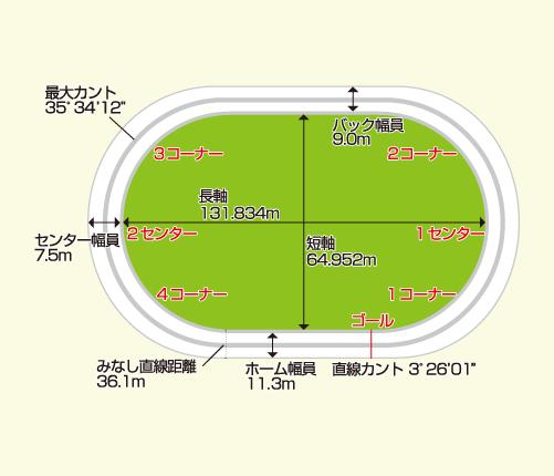 小田原競輪場バンク