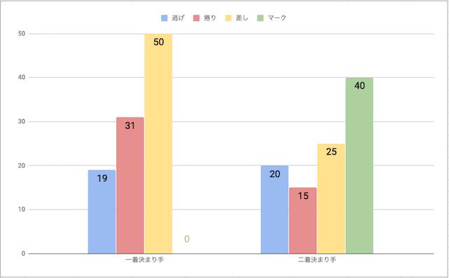 小田原競輪場戦法毎勝率