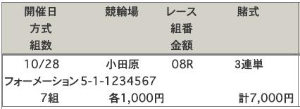 小田原競輪場2019年10月28日予想
