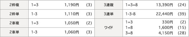 小田原競輪場2019年10月28日結果