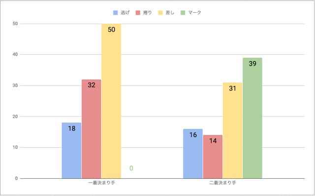 静岡競輪場脚質毎の勝率