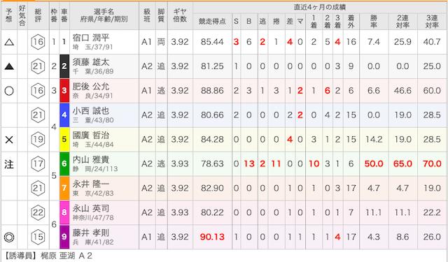 静岡競輪場の出走表
