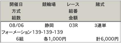 静岡競輪場の買い目