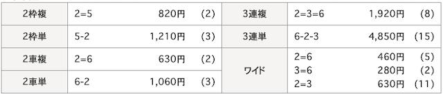 静岡競輪場の結果