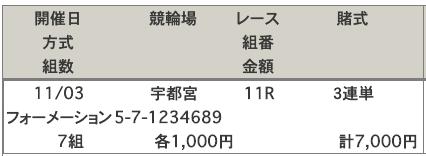 宇都宮競輪場2019年11月03日買い目