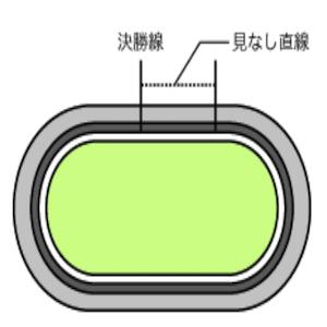 和歌山競輪場のバンク画像