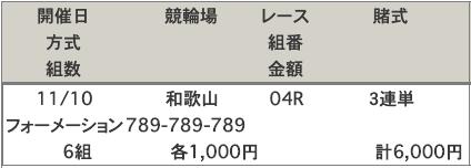 和歌山競輪場買い目