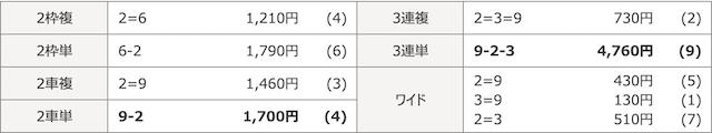 弥彦競輪場の11月11日の予想結果