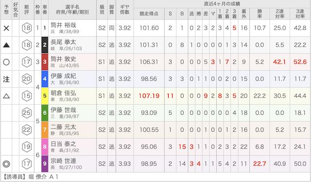 岸和田競輪場の06月26日の予想