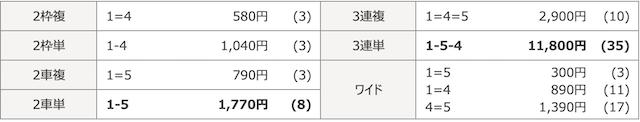 松山競輪場の06月26日の予想結果