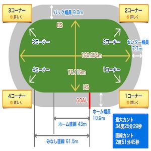松阪競輪場バンク