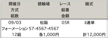 松阪競輪場の予想