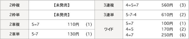 小田原競輪場の結果